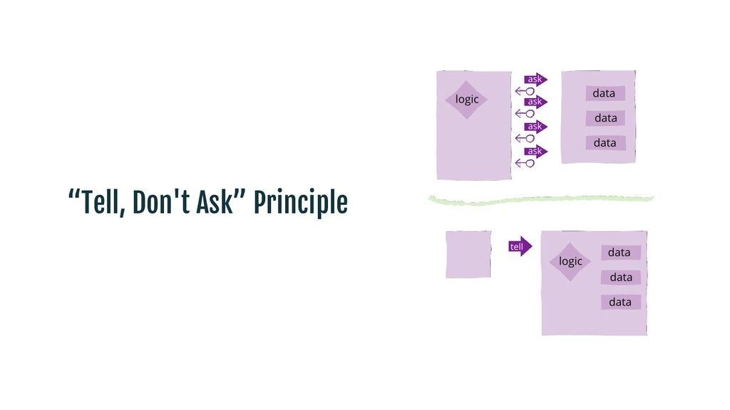 """Tell, Don't Ask"" Principle"