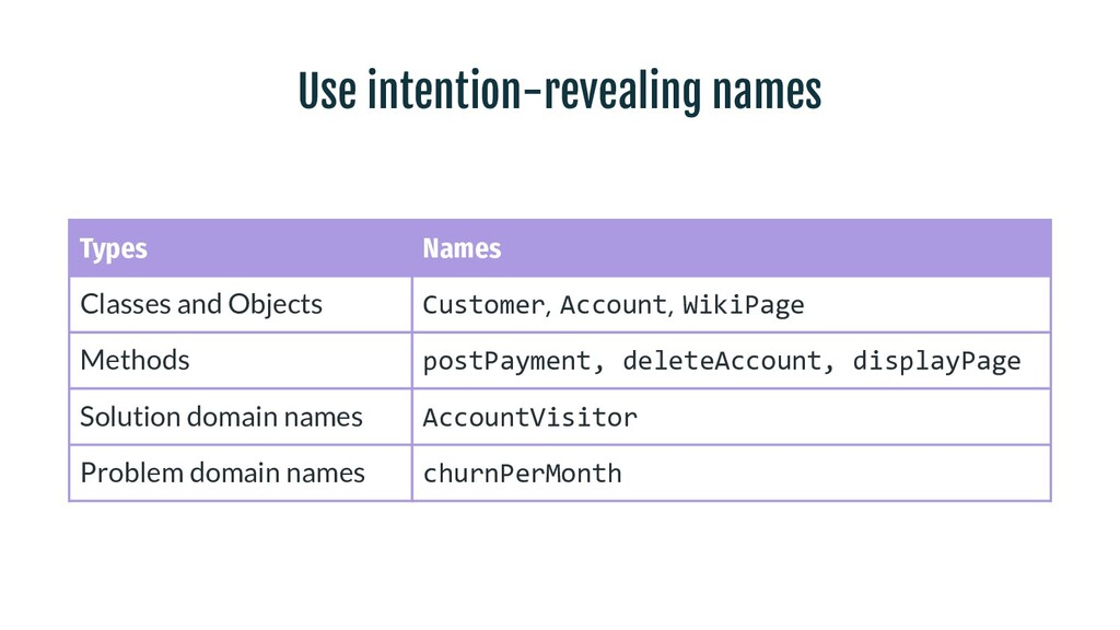Use intention-revealing names Types Names Class...