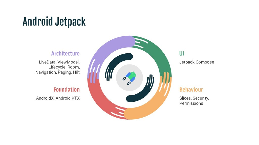 Android Jetpack UI Jetpack Compose Foundation A...