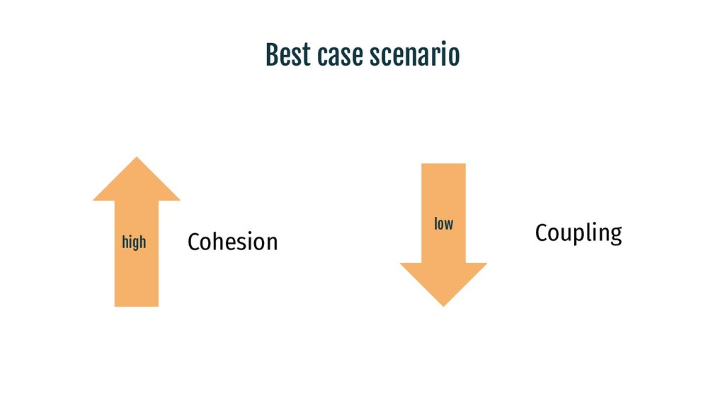 Best case scenario Cohesion Coupling high low
