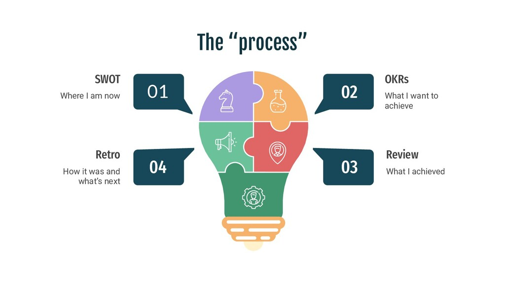 "The ""process"" SWOT Where I am now Retro How it ..."
