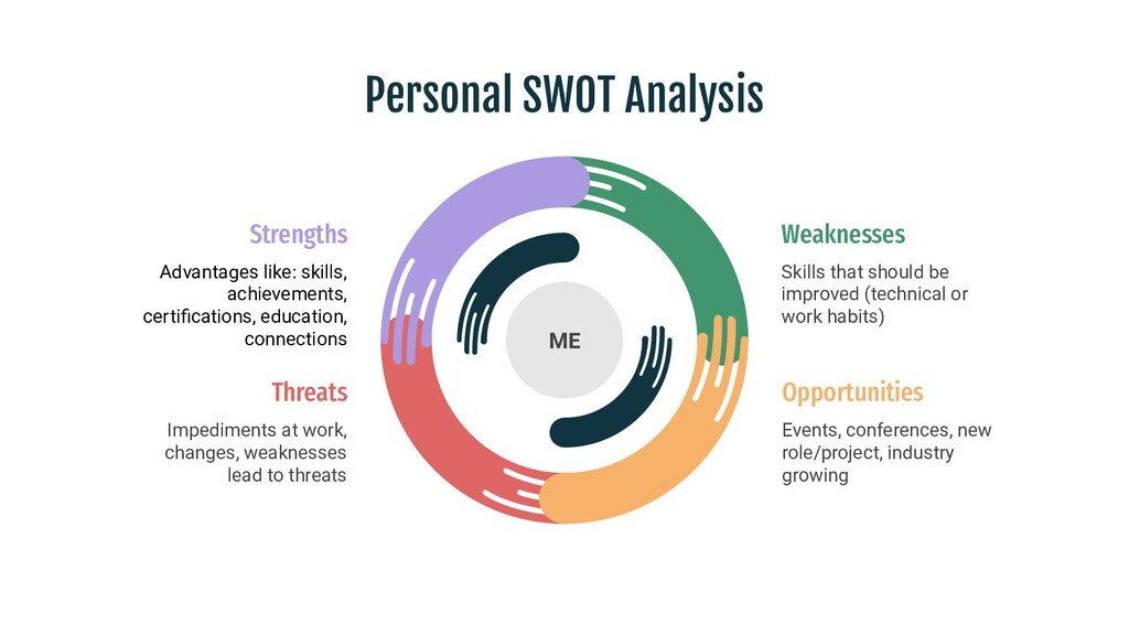 Personal SWOT Analysis ME Weaknesses Skills tha...