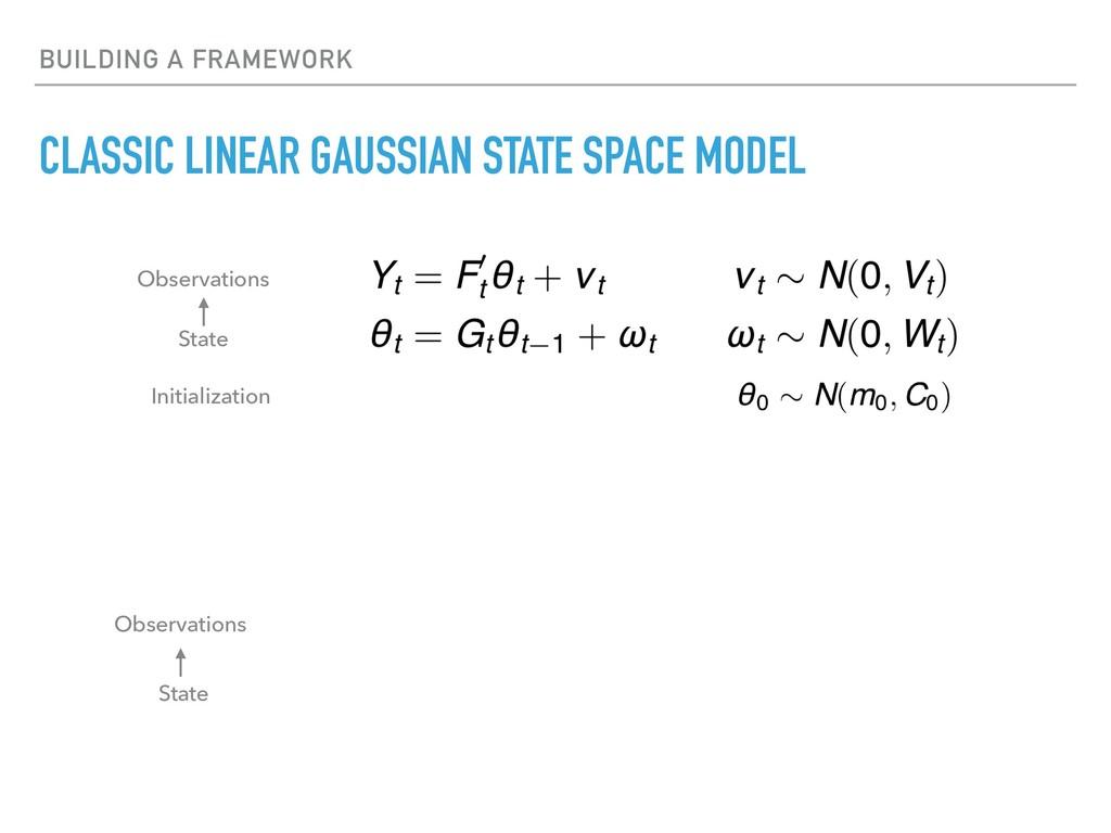 BUILDING A FRAMEWORK CLASSIC LINEAR GAUSSIAN ST...
