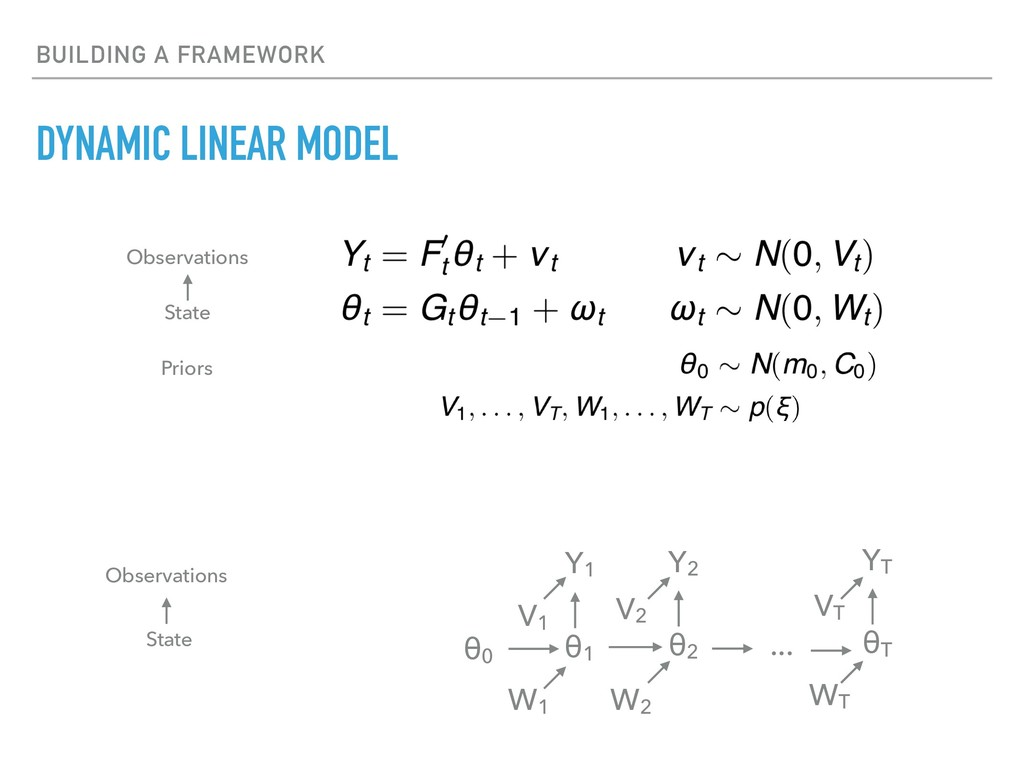 BUILDING A FRAMEWORK DYNAMIC LINEAR MODEL State...