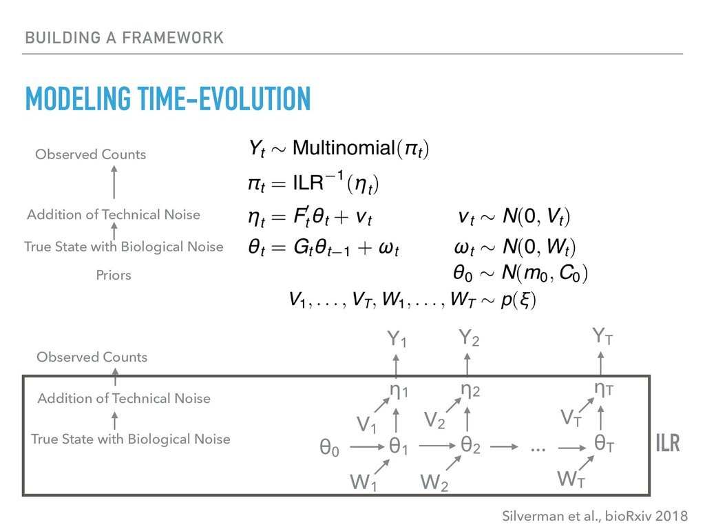 BUILDING A FRAMEWORK MODELING TIME-EVOLUTION Y1...