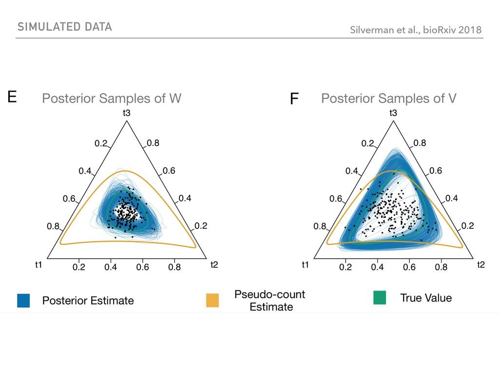 SIMULATED DATA Silverman et al., bioRxiv 2018
