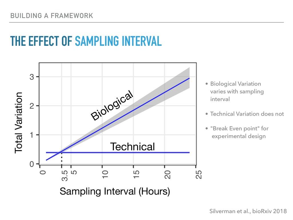 BUILDING A FRAMEWORK Silverman et al., bioRxiv ...