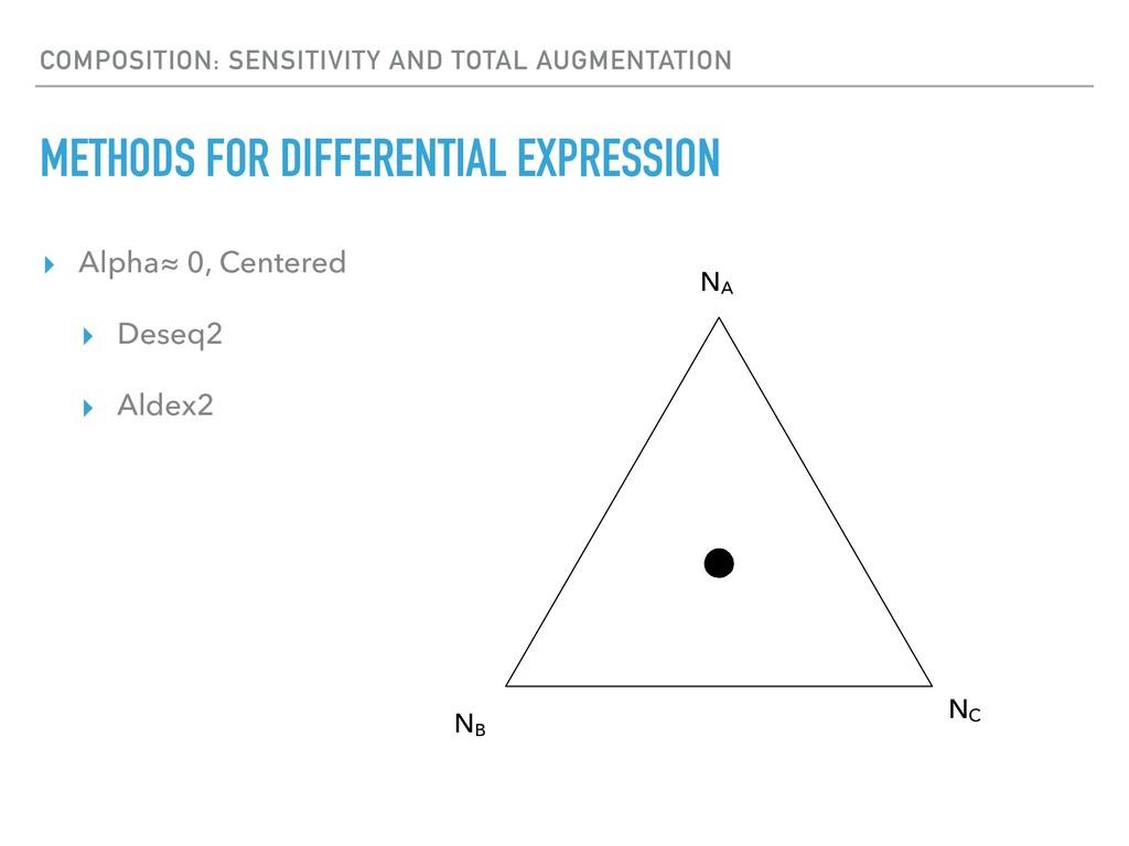 ▸ Alpha≈ 0, Centered ▸ Deseq2 ▸ Aldex2 COMPOSIT...