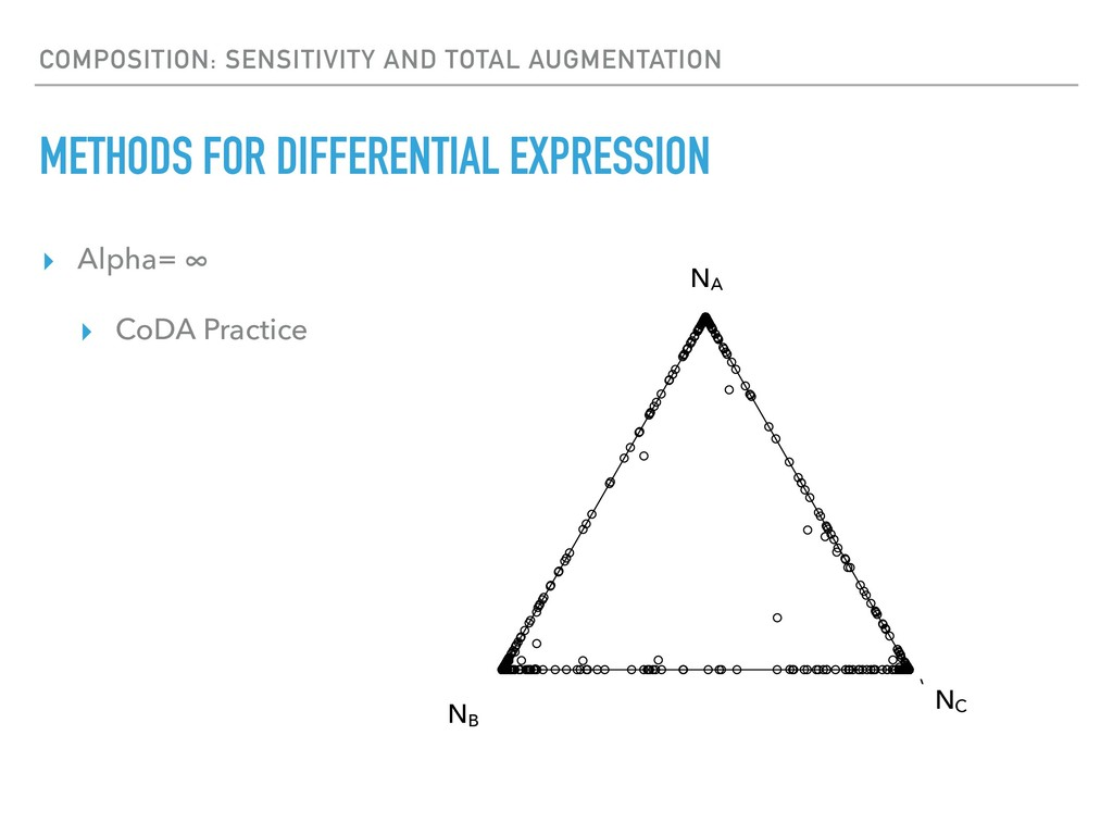 ▸ Alpha= ∞ ▸ CoDA Practice COMPOSITION: SENSITI...