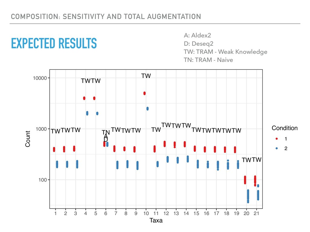 EXPECTED RESULTS COMPOSITION: SENSITIVITY AND T...