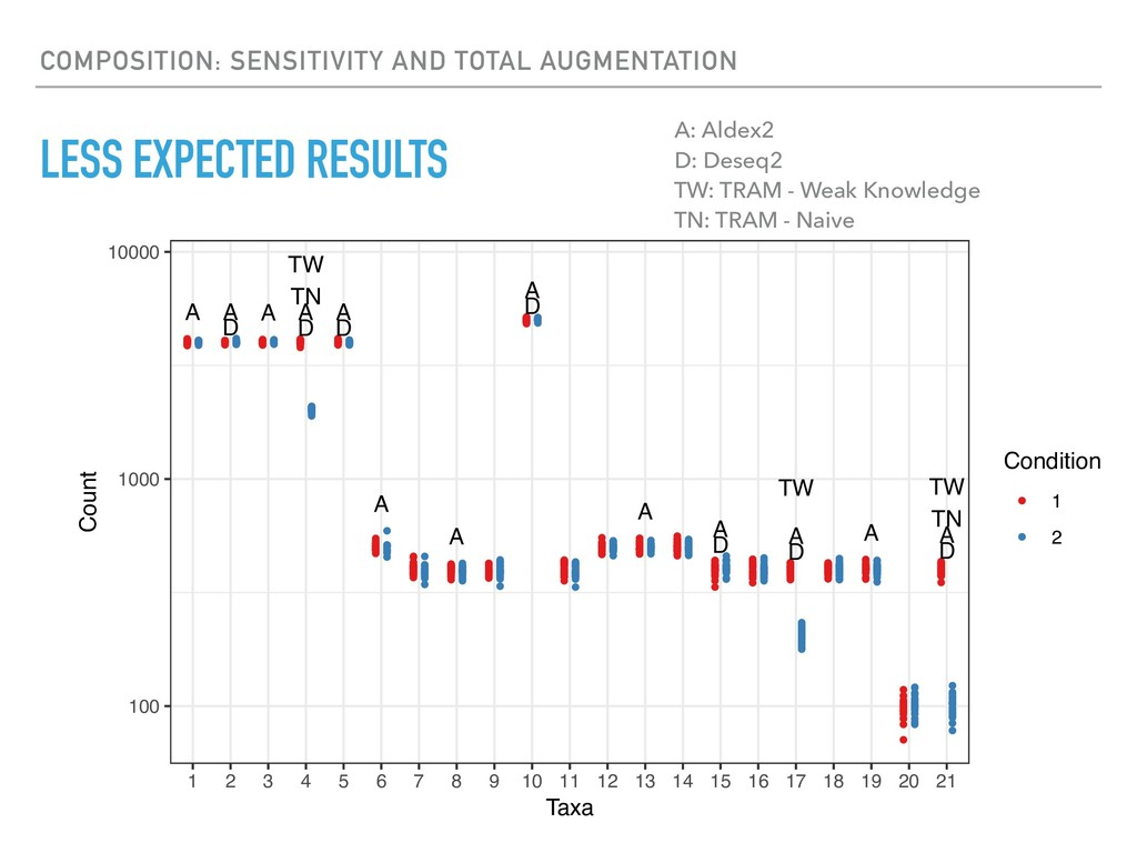 LESS EXPECTED RESULTS COMPOSITION: SENSITIVITY ...