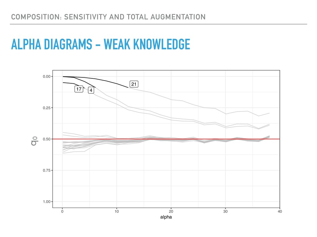 ALPHA DIAGRAMS - WEAK KNOWLEDGE COMPOSITION: SE...