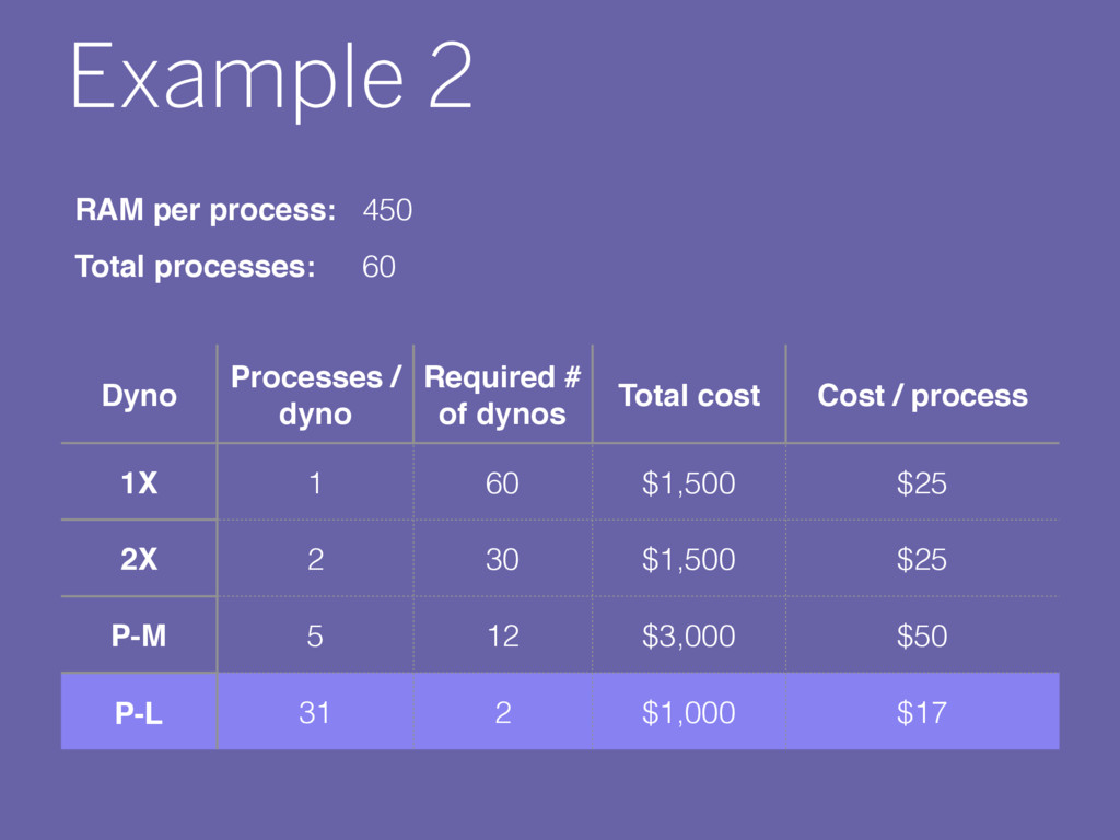 Example 2 Dyno Processes / dyno Required # of d...