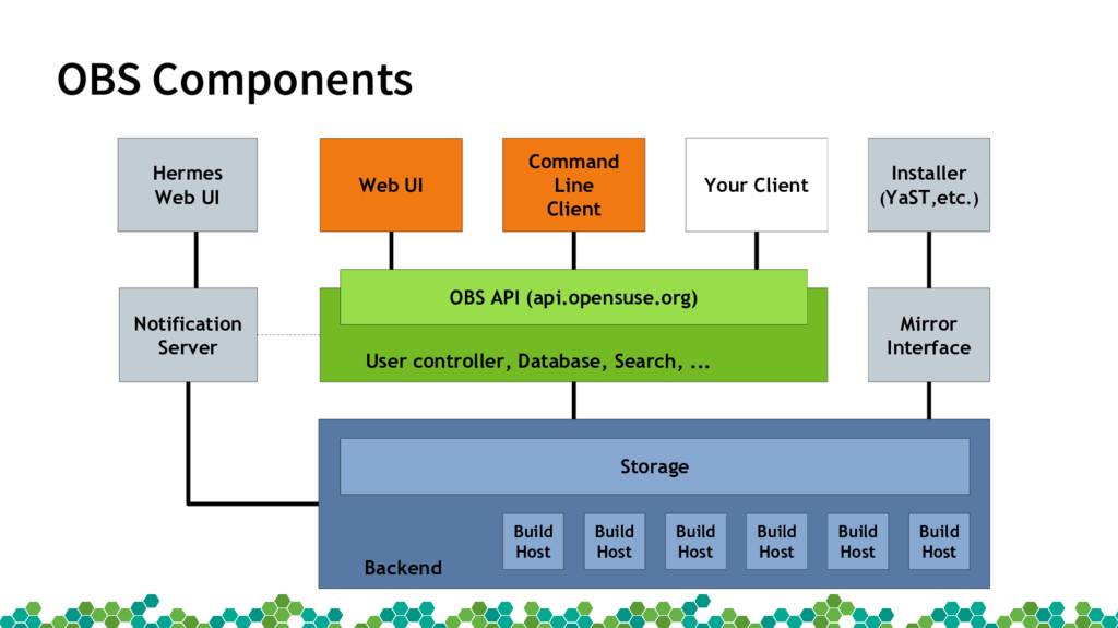 OBS Components Web UI Command Line Client Insta...