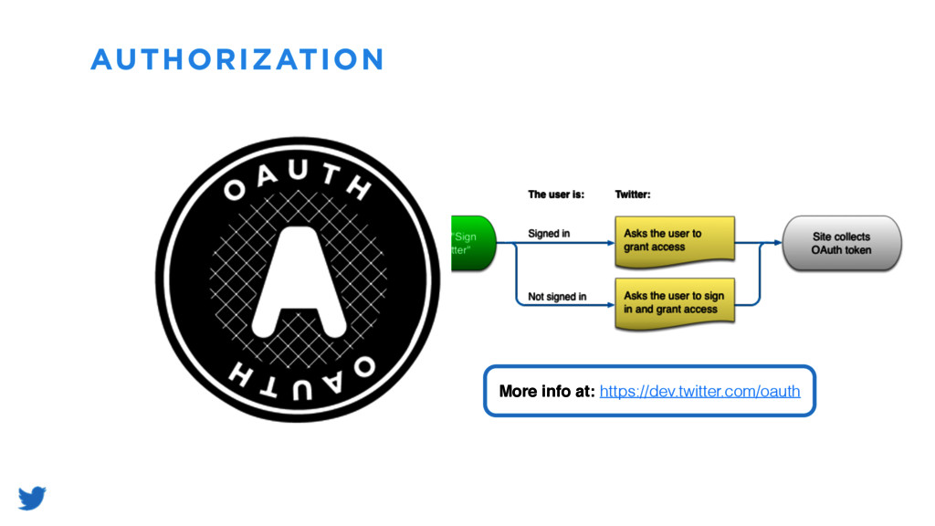 AUTHORIZATION More info at: https://dev.twitter...