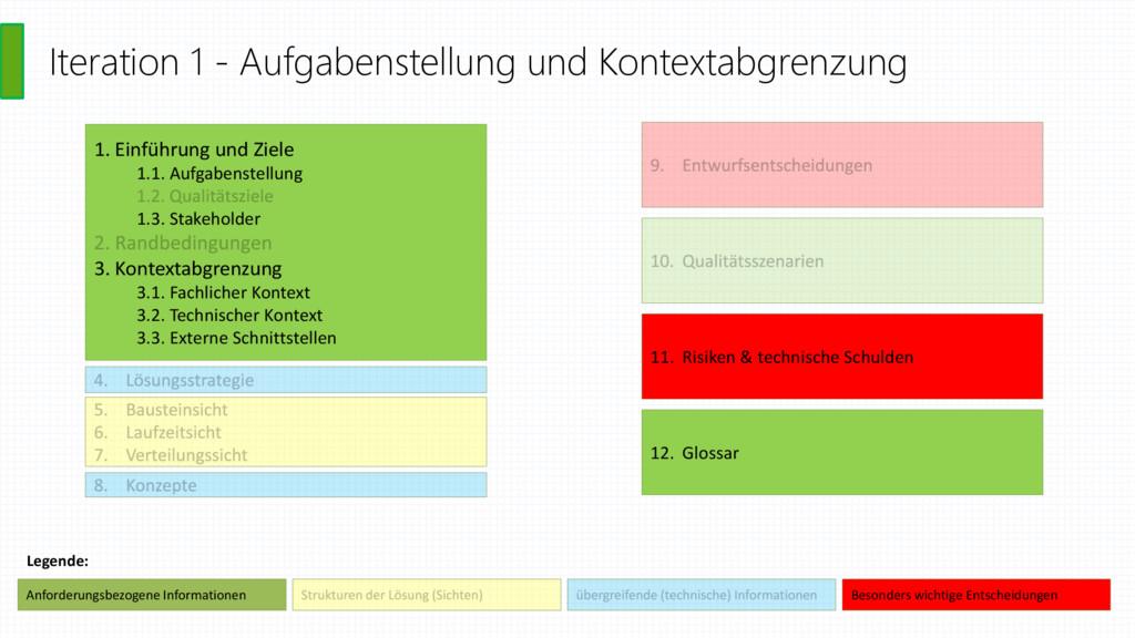 Iteration 1 - Aufgabenstellung und Kontextabgre...