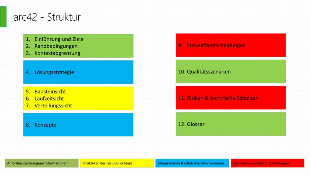 arc42 - Struktur 1. Einführung und Ziele 2. Ran...