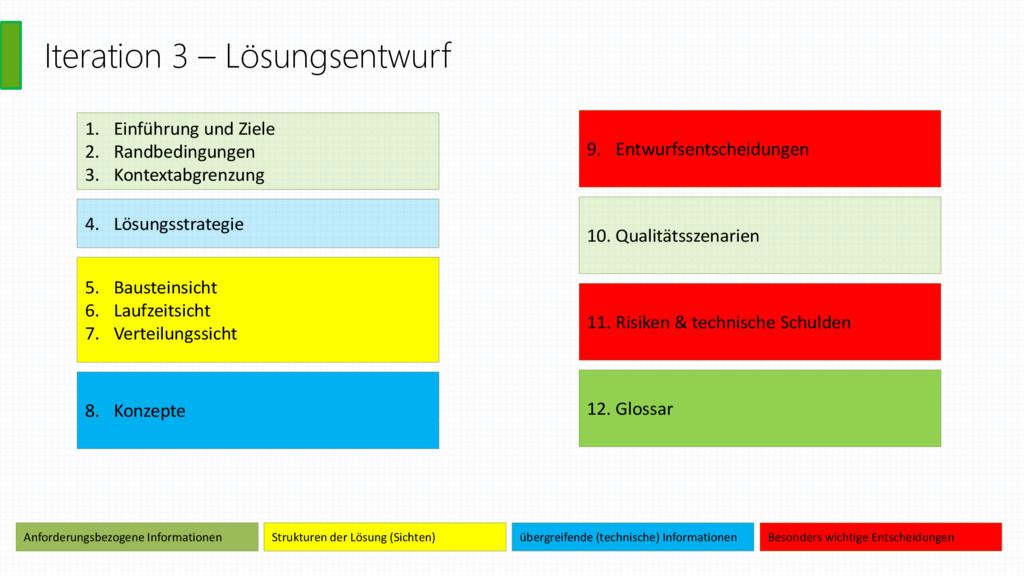Iteration 3 – Lösungsentwurf 1. Einführung und ...
