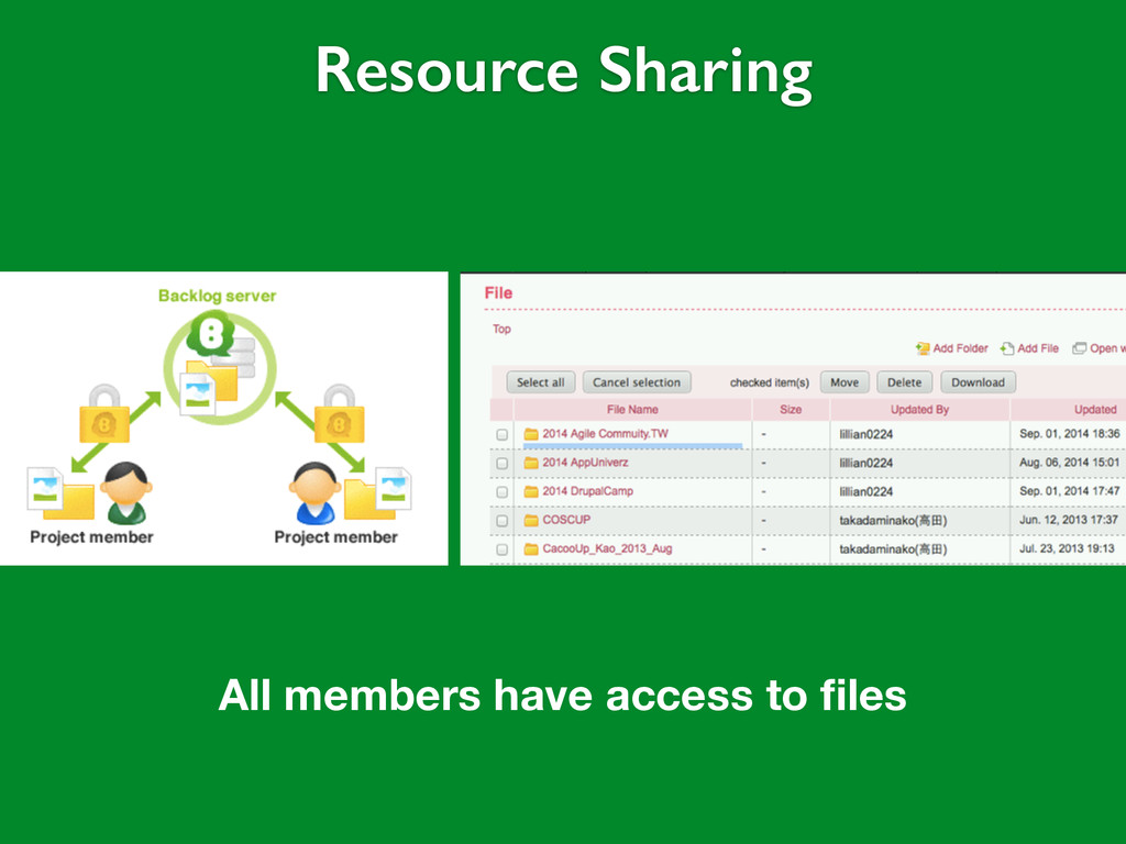 Resource Sharing All members have access to files