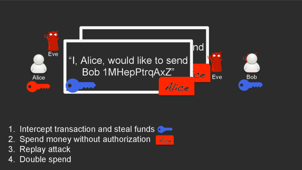 """""""I, Alice, would like to send Bob one coin"""" Ali..."""