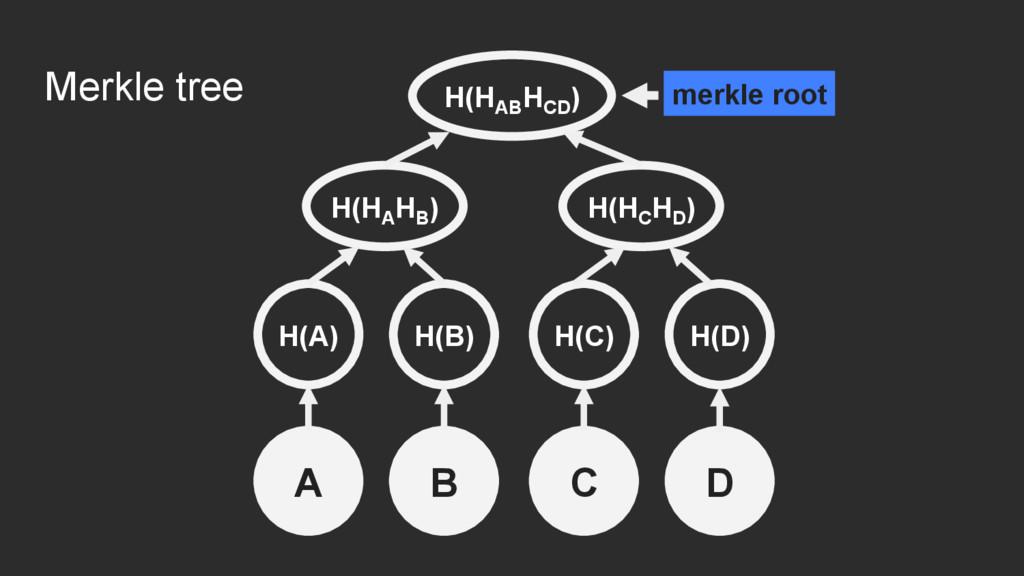 Merkle tree H(HA HB ) H(B) H(C) H(D) H(A) H(HC ...