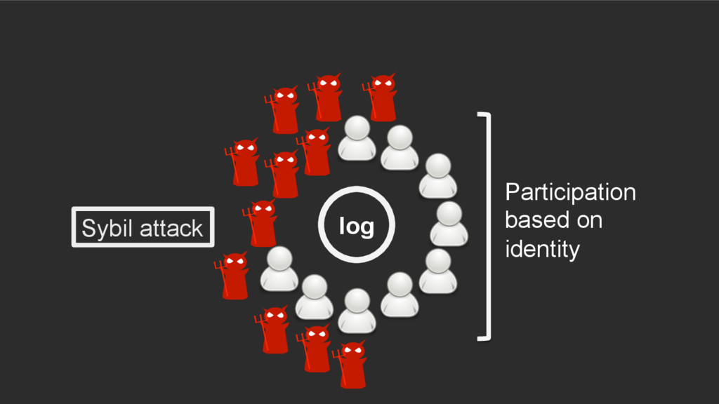log Participation based on identity Sybil attack