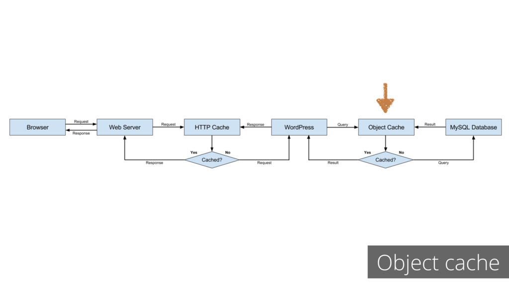Object cache