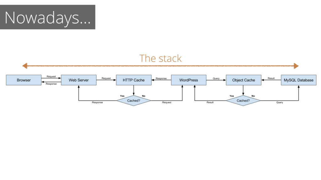 The stack Nowadays…