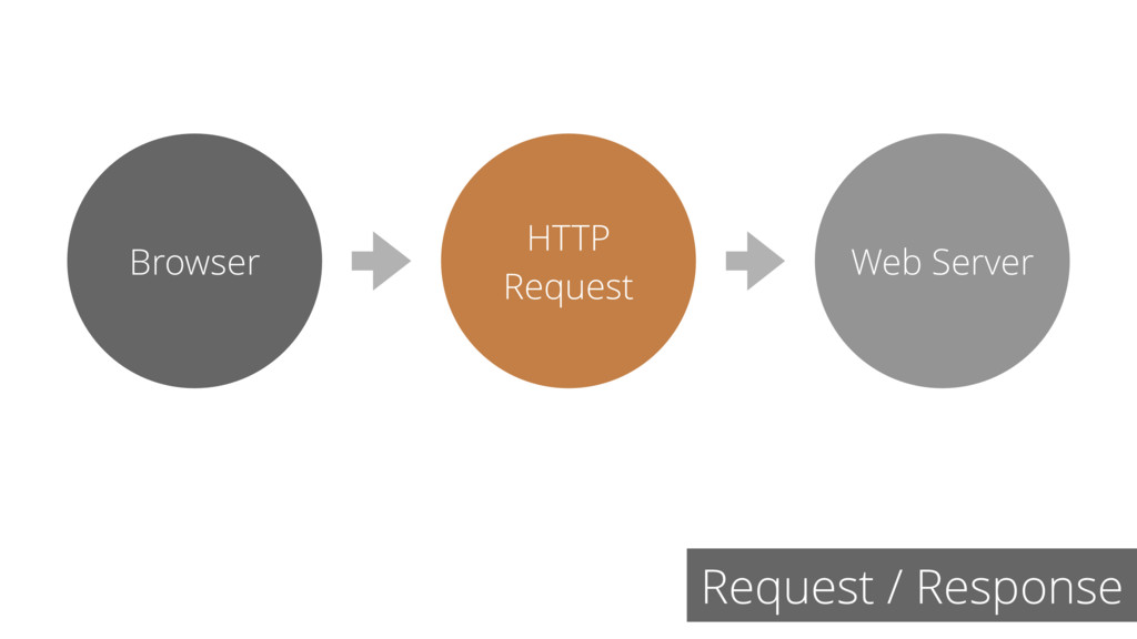 Request / Response HTTP Request Web Server Brow...