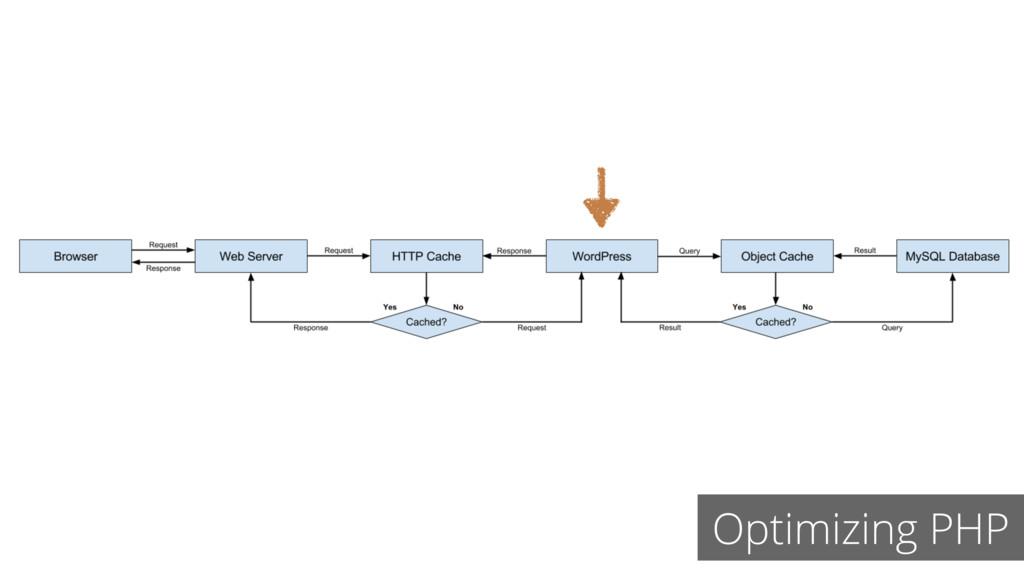 Optimizing PHP