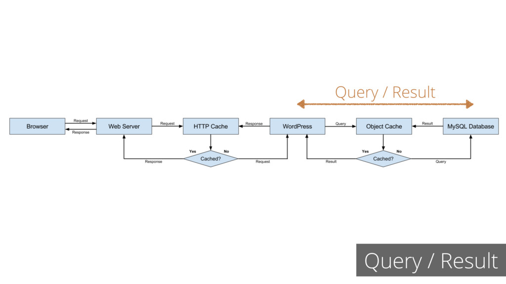 Query / Result Query / Result