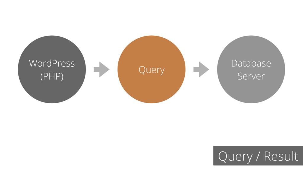 Query / Result Query Database Server WordPress ...