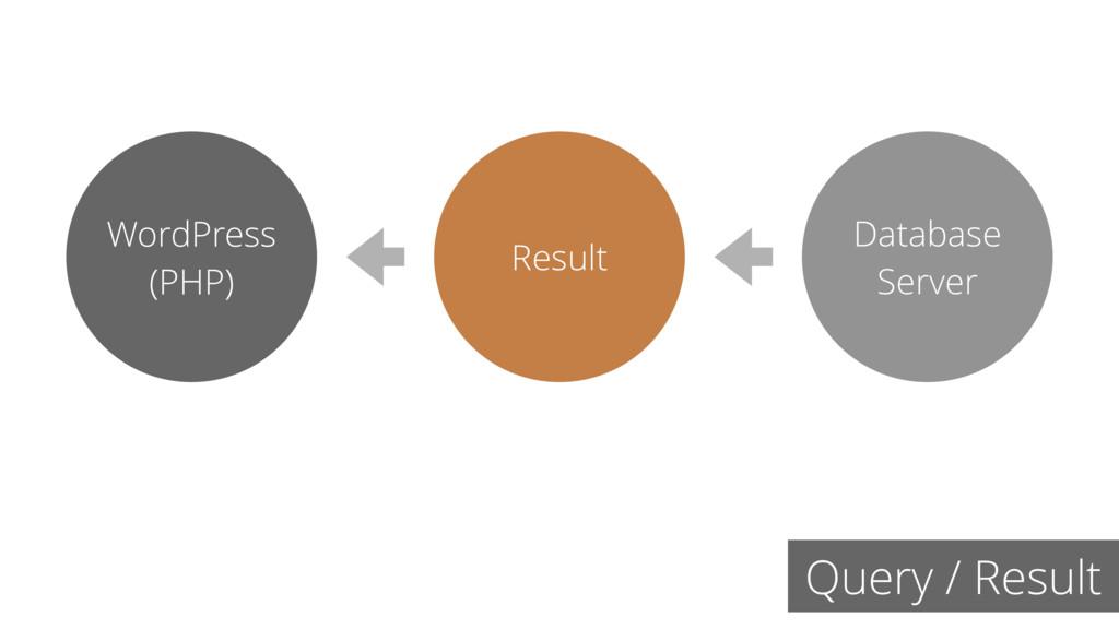 Query / Result Result Database Server WordPress...