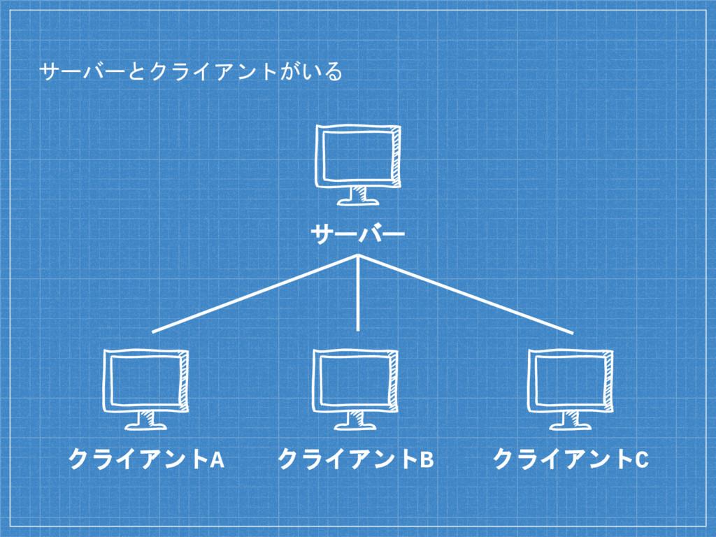 サーバーとクライアントがいる サーバー クライアントA クライアントB クライアントC