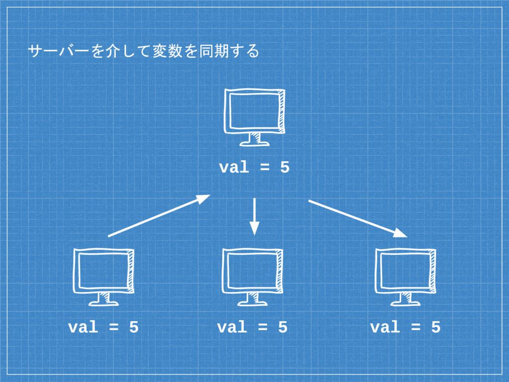 サーバーを介して変数を同期する val = 5 val = 5 val = 5 val = 5