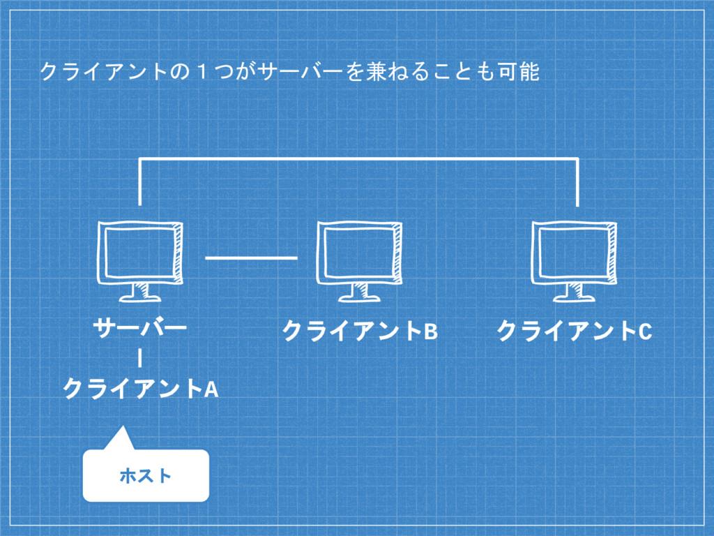 クライアントの1つがサーバーを兼ねることも可能 クライアントA クライアントB クライアントC...