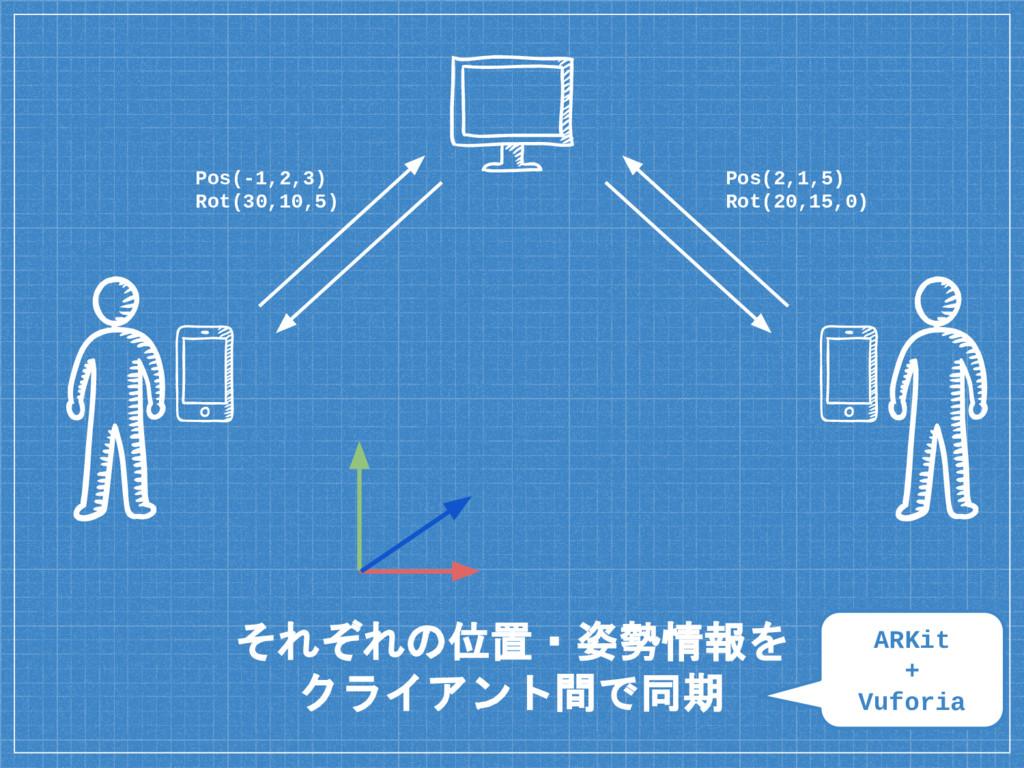 それぞれの位置・姿勢情報を クライアント間で同期 Pos(-1,2,3) Rot(30,10,...
