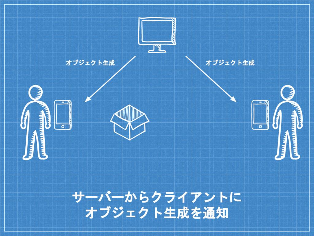 サーバーからクライアントに オブジェクト生成を通知 オブジェクト生成 オブジェクト生成