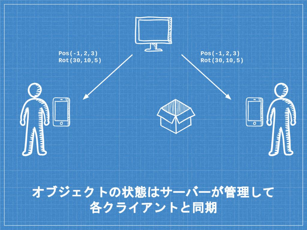 オブジェクトの状態はサーバーが管理して 各クライアントと同期 Pos(-1,2,3) Rot(...