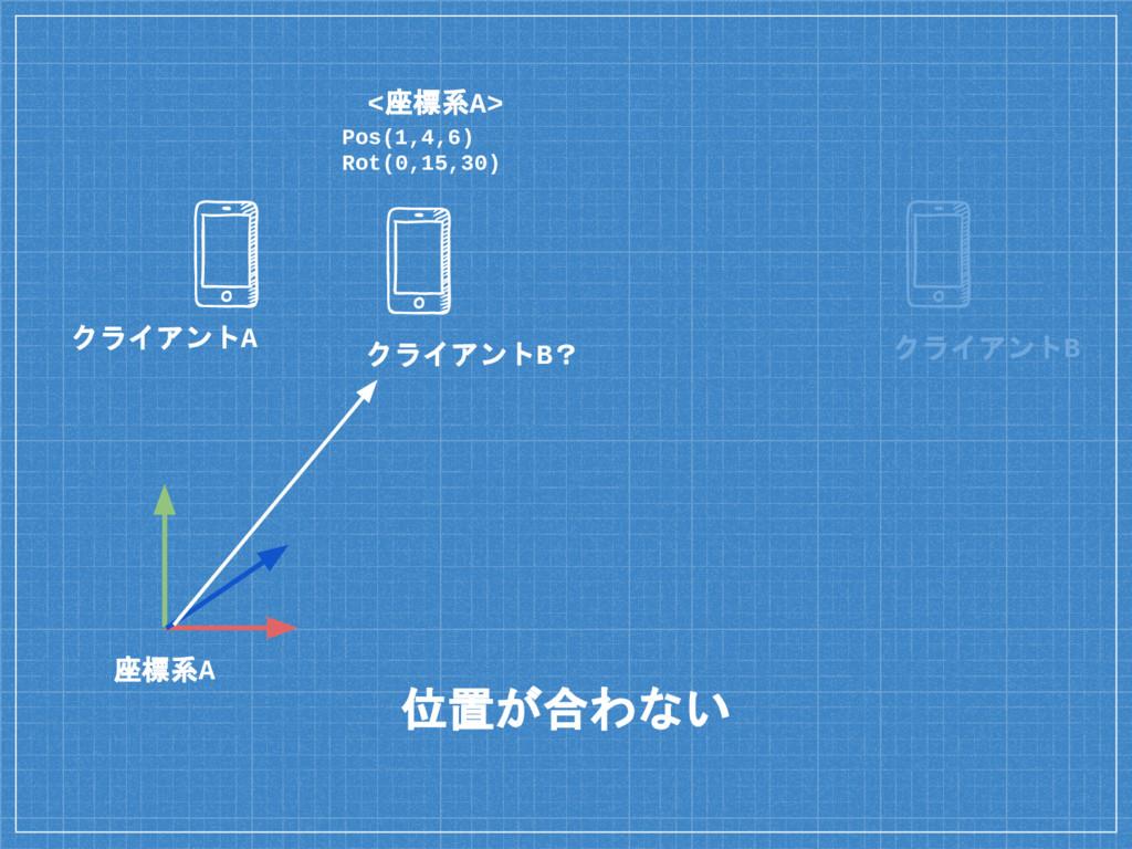 位置が合わない 座標系A クライアントB クライアントA Pos(1,4,6) Rot(0,1...