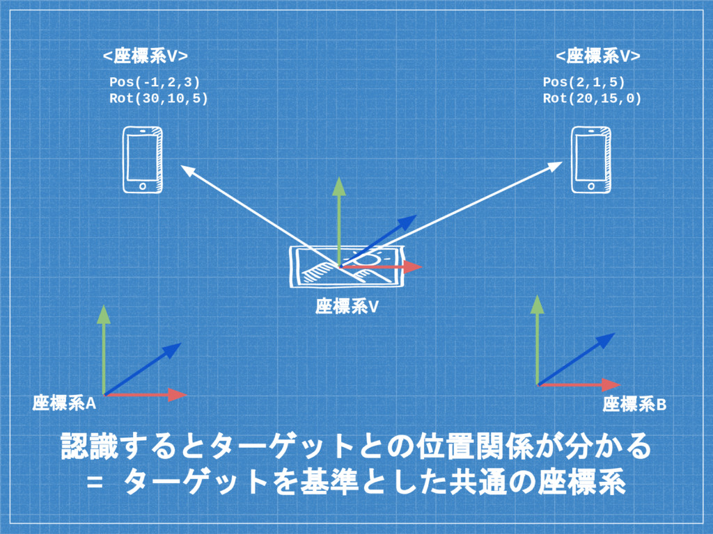 認識するとターゲットとの位置関係が分かる = ターゲットを基準とした共通の座標系 座標系A 座...
