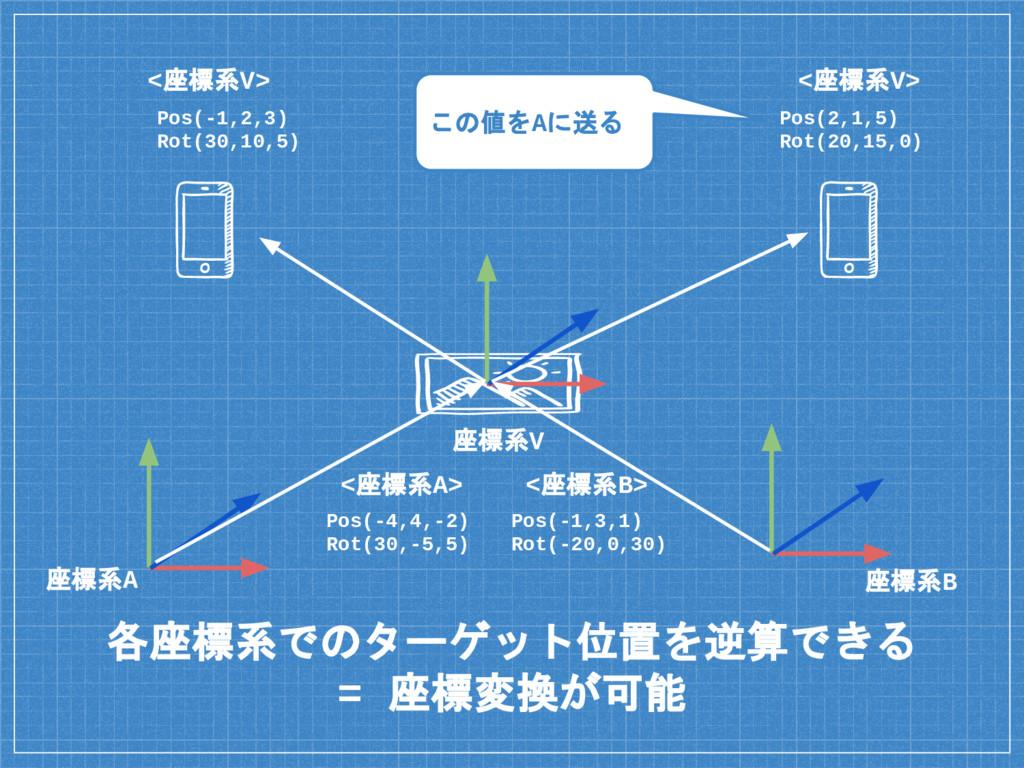 各座標系でのターゲット位置を逆算できる = 座標変換が可能 座標系A 座標系B Pos(-4,...