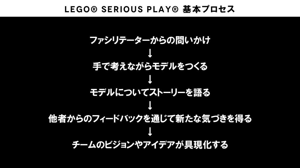 LEGO® SERIOUS PLAY® 基本プロセス ファシリテーターからの問いかけ ↓ 手で...