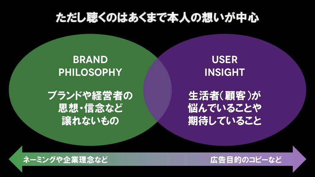 USER INSIGHT BRAND PHILOSOPHY ブランドや経営者の 思想・信念など...