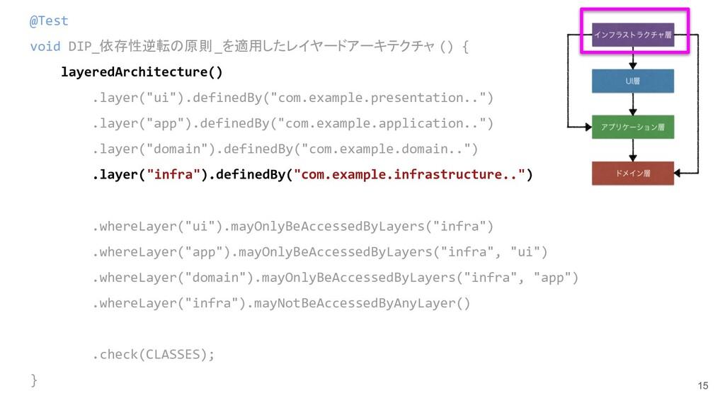 15 @Test void DIP_依存性逆転の原則_を適用したレイヤードアーキテクチャ ()...