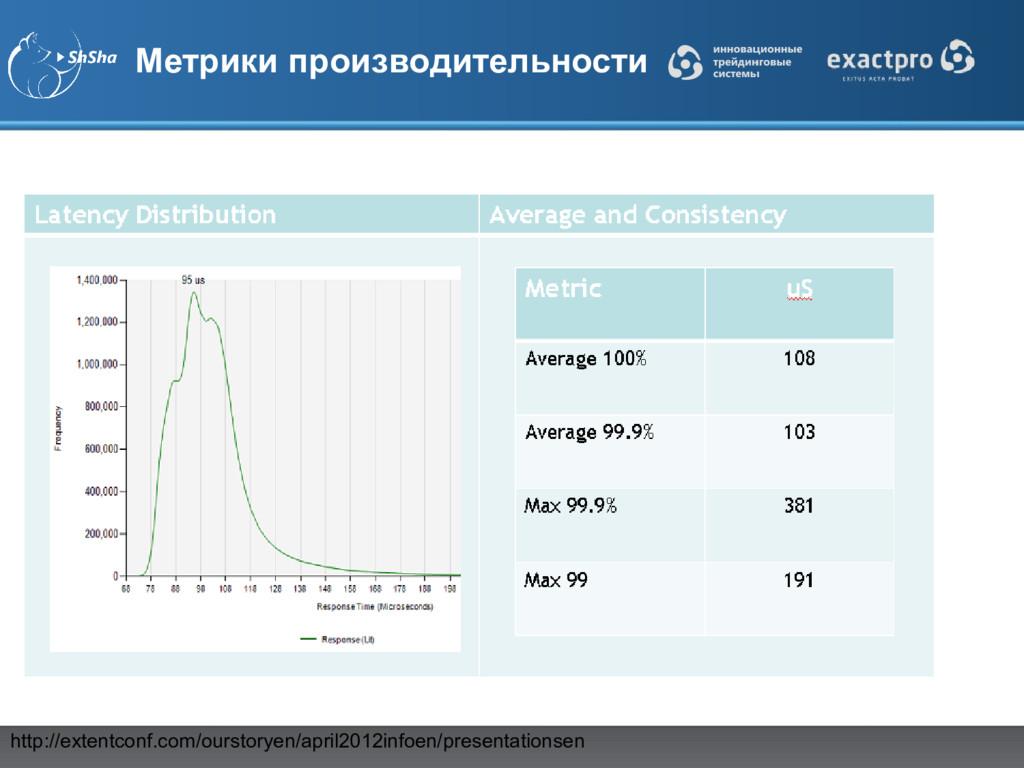 Метрики производительности http://extentconf.co...