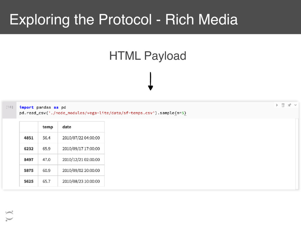 Exploring the Protocol - Rich Media HTML Payload