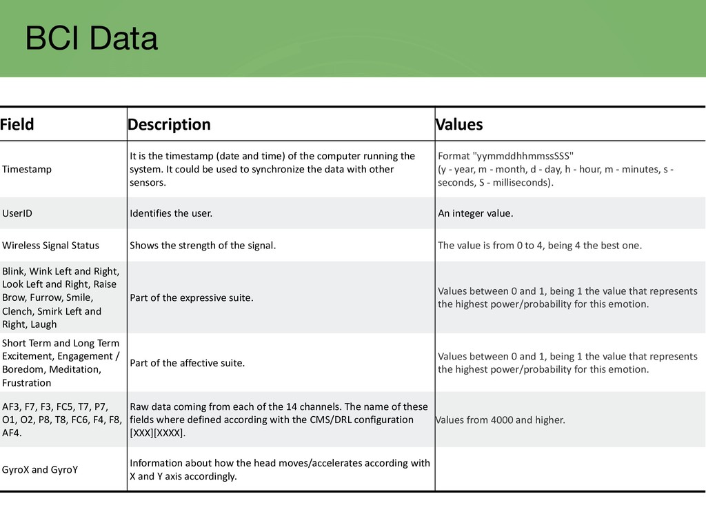 BCI Data Field Description Values Timestamp It ...