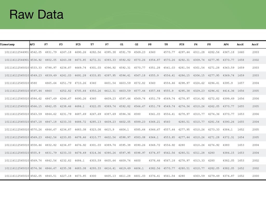 Raw Data Timestamp AF3 F7 F3 FC5 T7 P7 O1 O2 P8...