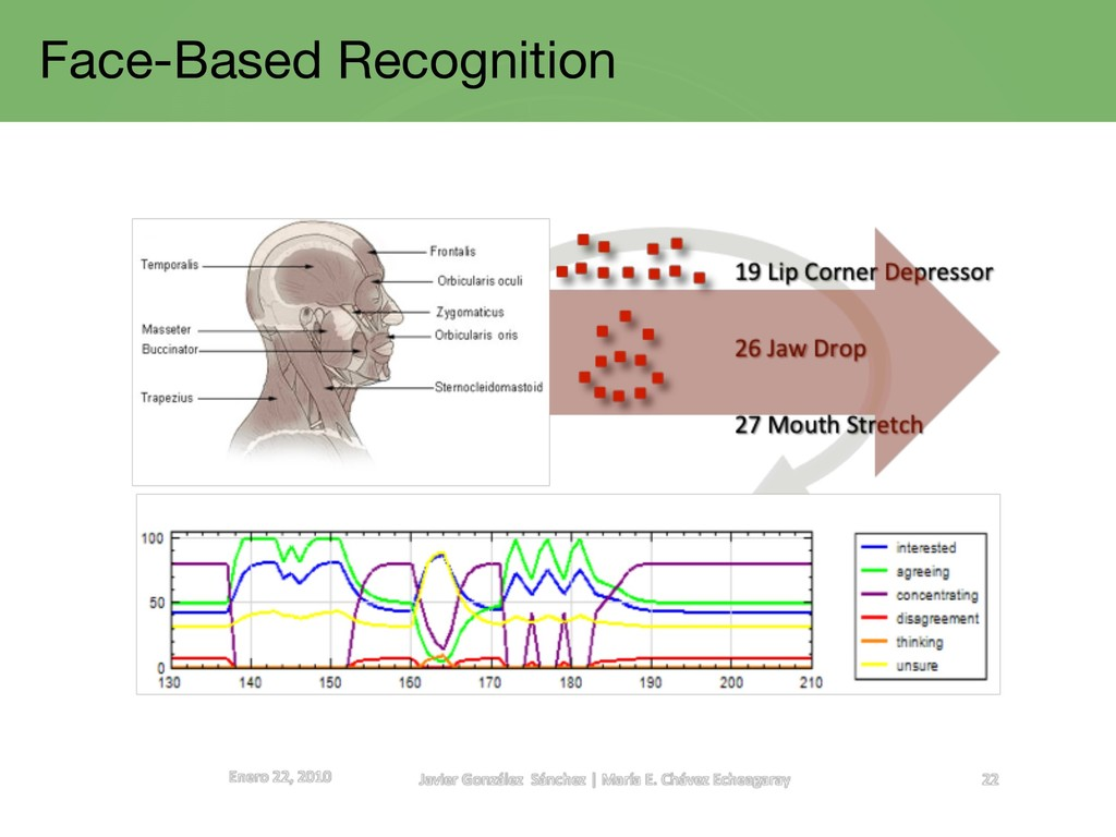 Face-Based Recognition